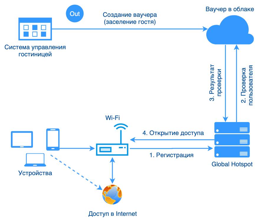 hotel-system-wi-fi-integration-api