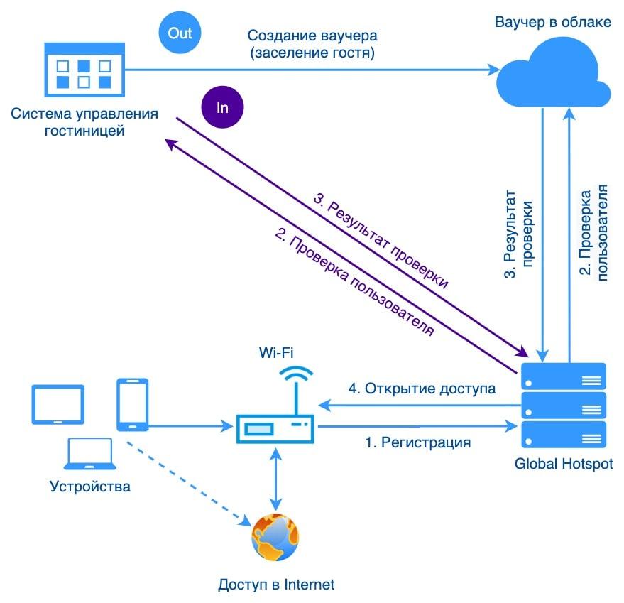 hotel-system-wi-fi-integration