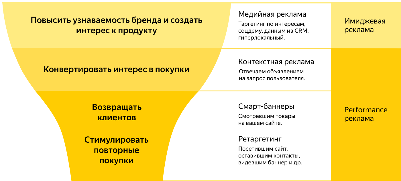 326cb33a64d80 На рис. ниже указаны типы рекламы на Яндексе. Перед созданием кампании вы  должны понимать, какие цели преследуете, и исходя из этого настраивать  рекламу.